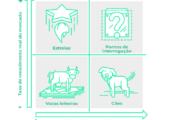 Matriz de BCG - Gerir os produtos da sua empresa no ciclo de vida